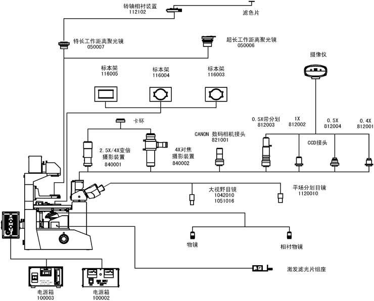 XDY-1 XDY-1倒置荧光显微镜是由倒置显微镜和落射荧光显微镜组成,仪器配有长工作距离平场消色差物镜、大视野目镜,倒置观察 时配置长工作距离平场相衬物镜和带相衬装置的特长工作距离聚光镜,荧光观察时可进行激发滤色片组切换。该仪器具有成像清晰, 视场广阔,结构紧凑,造型美观,操作舒适等特点,主要适用于培养瓶或培养皿内活体细胞和组织、流质、沉淀物等显微观察,也 可应用于未染色透明活体和荧光切片的荧光显微观察。是生物学、细胞学、肿瘤学、遗传学、免疫学等研究工作的理想仪器.